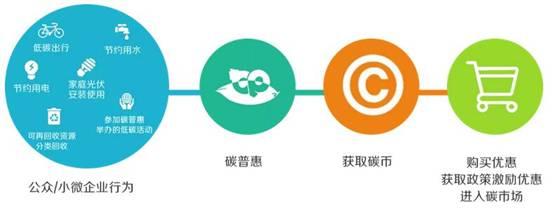 """""""谁低碳谁受益""""沧州碳普惠公众号正式上线"""