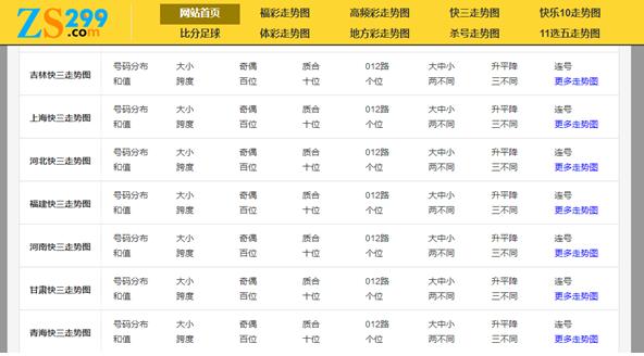 ZS299彩票走势网:精准预测富贵智能赢家
